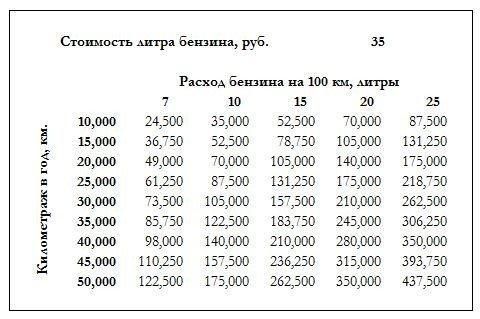 расходы на бензин