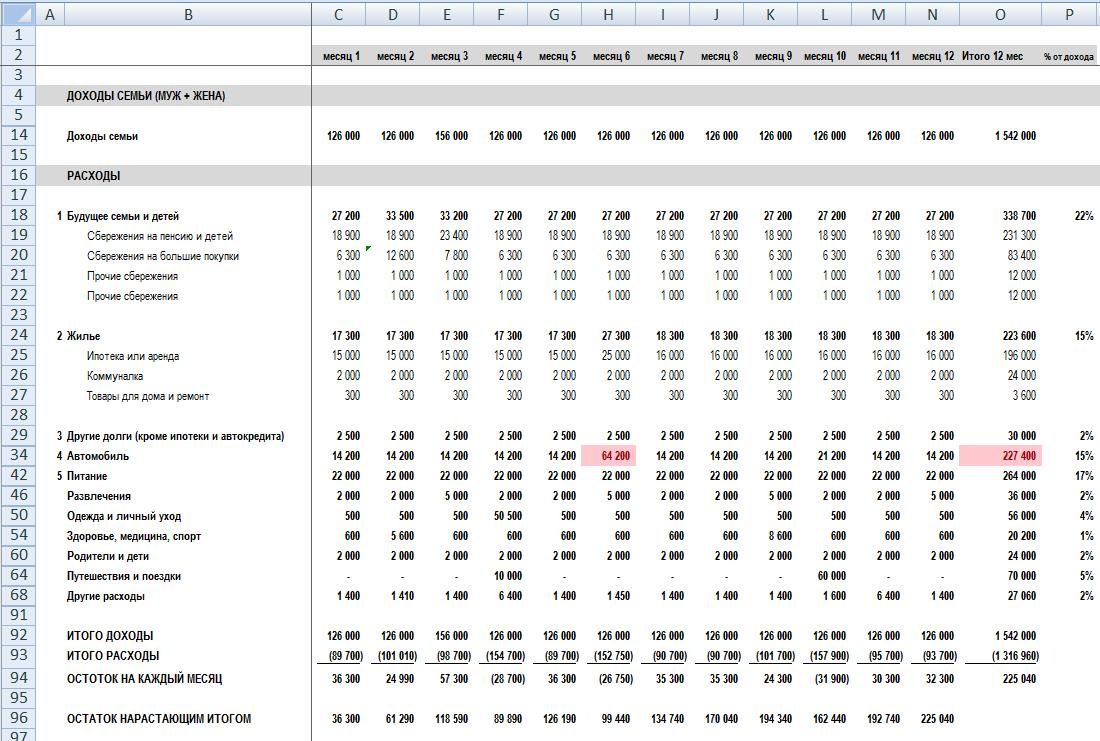 moneypapa.ru - 12 шагов. составляем финансовый план (бюджет) семьи 1