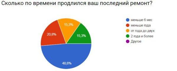 moneypapa.ru - skolko-prodlilsya-remont