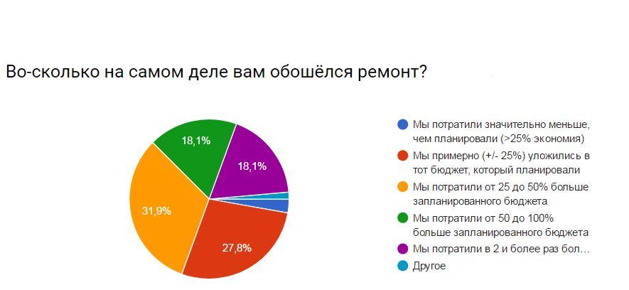 moneypapa.ru - voskolko-oboshelsya-remont