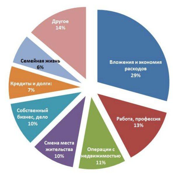 moneypapa.ru - чтобы вы сделали по-другому