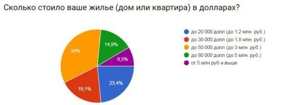 moneypapa.ru - skolko-stoilo-zhilje-vdollarah