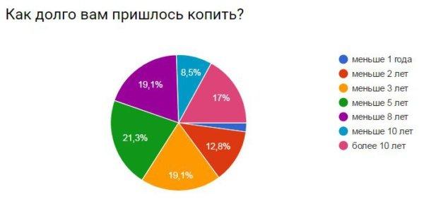 moneypapa.ru - skolko-vam-prishlos-kopit