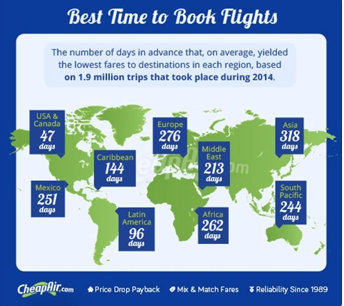 moneypapa best time to book flights