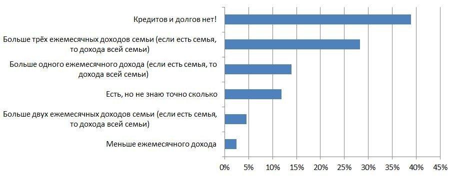 moneypapa-ru-Масштабное исследование о финансах среди 10 000 семей из 14 стран СНГ!